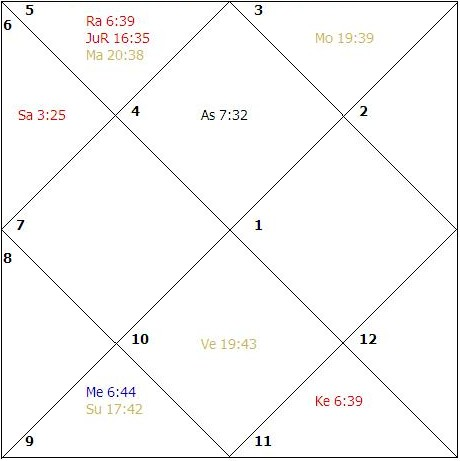 My Astrological Journey, How to be a good astrologer